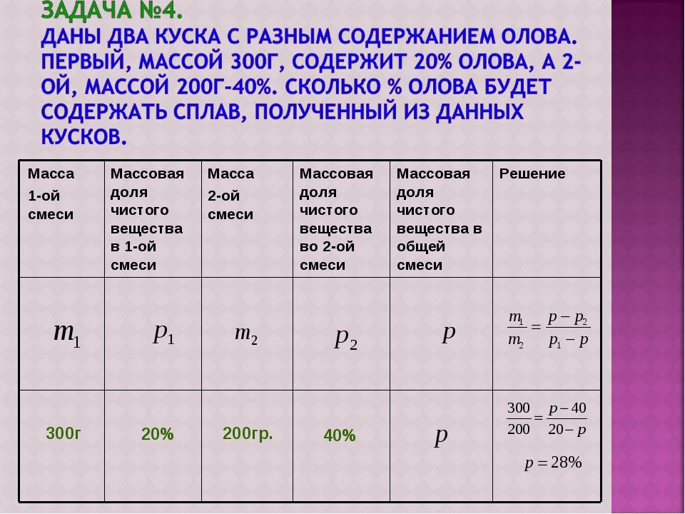 20% 40% 300г 200гр.