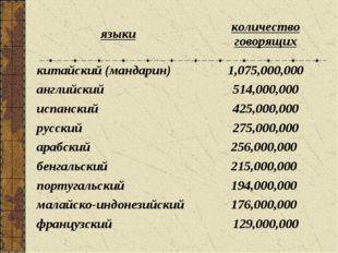 языкиколичество говорящих китайский (мандарин) 1,075,000,000 английский514