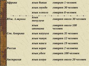 Африкаязык бикиаговорит 1 человек язык гоундоговорят 30 человек язык
