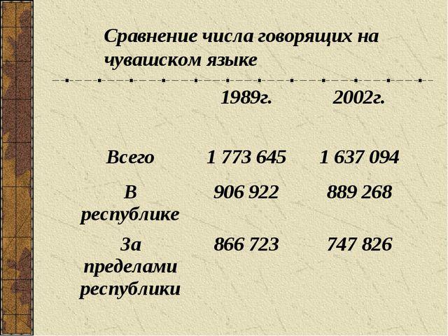 Сравнение числа говорящих на чувашском языке 1989г.2002г. Всего1 773 6451...
