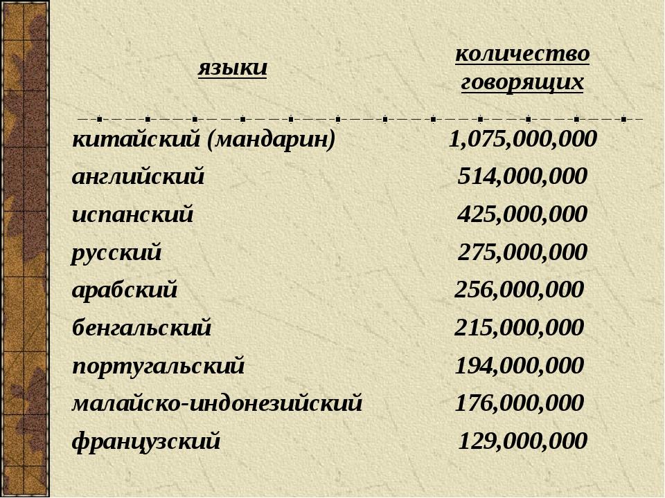 языкиколичество говорящих китайский (мандарин) 1,075,000,000 английский514...