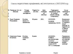 Керівник установи Підпис Список педагогічних працівників, які атестуються у 2