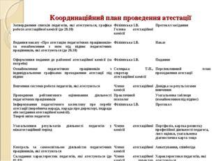 Координаційний план проведення атестації Визначення та узгодження індивідуаль