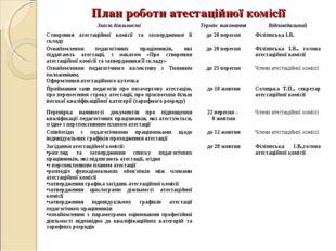 План роботи атестаційної комісії Зміст діяльностіТермін виконанняВідповідал