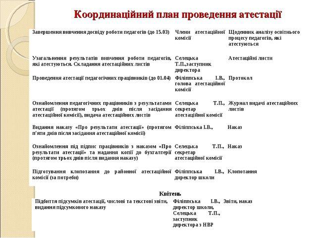 Координаційний план проведення атестації Квітень Завершення вивчення досвіду...