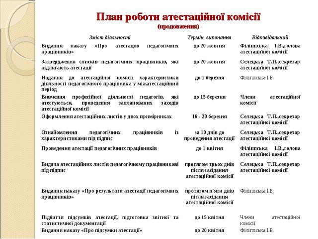 План роботи атестаційної комісії (продовження) Зміст діяльностіТермін викона...