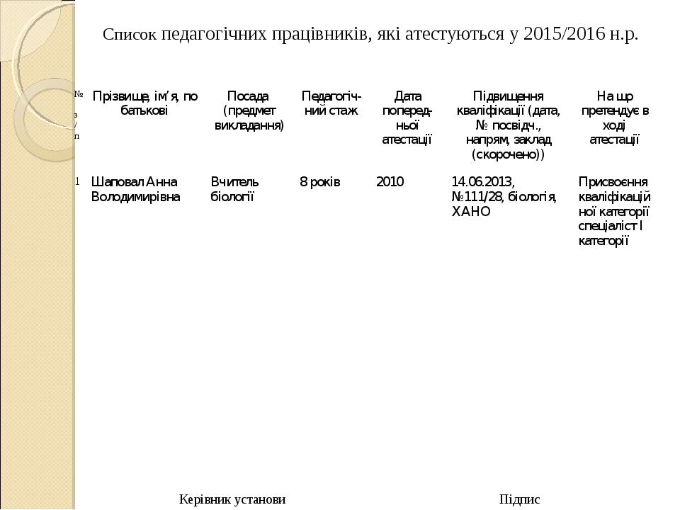 Керівник установи Підпис Список педагогічних працівників, які атестуються у 2...