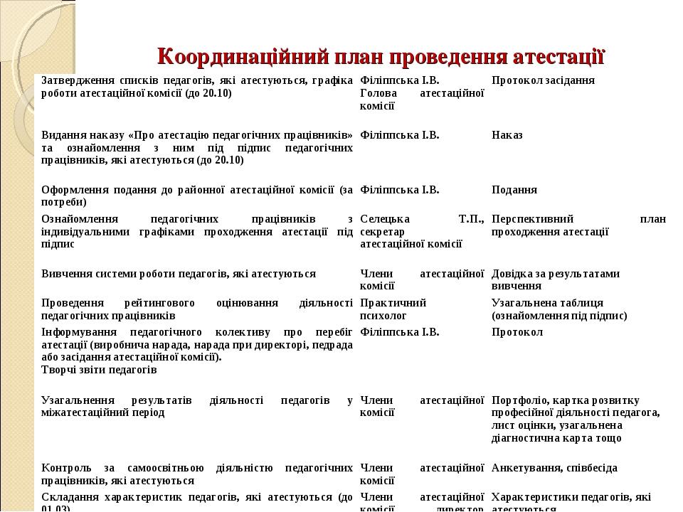 Координаційний план проведення атестації Визначення та узгодження індивідуаль...
