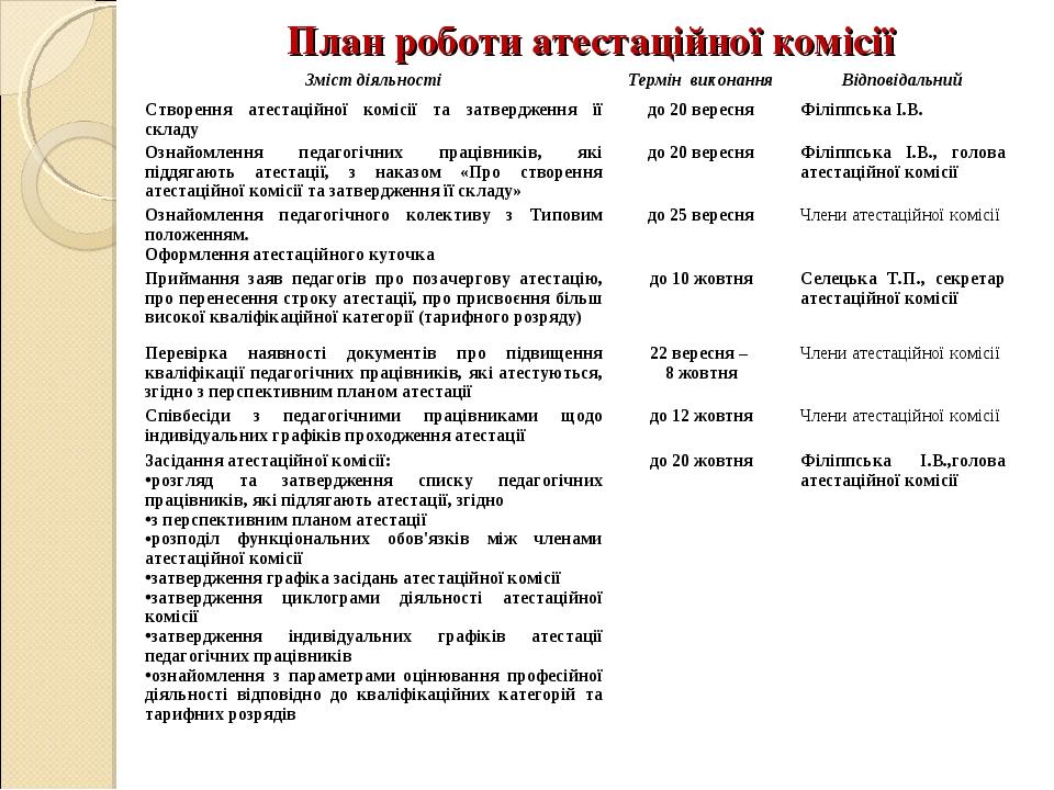 План роботи атестаційної комісії Зміст діяльностіТермін виконанняВідповідал...