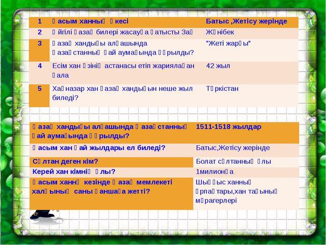 1 Қасым ханның әкесі Батыс ,Жетісу жерінде 2 Әйгілі қазақ билері жасауға қаты...