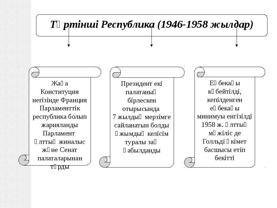 Төртінші Республика (1946-1958 жылдар) Еңбекақы көбейтілді, кепілденген еңбек...