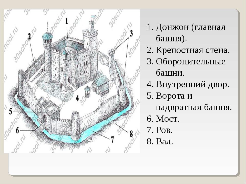 Донжон (главная башня). Крепостная стена. Оборонительные башни. Внутренний дв...
