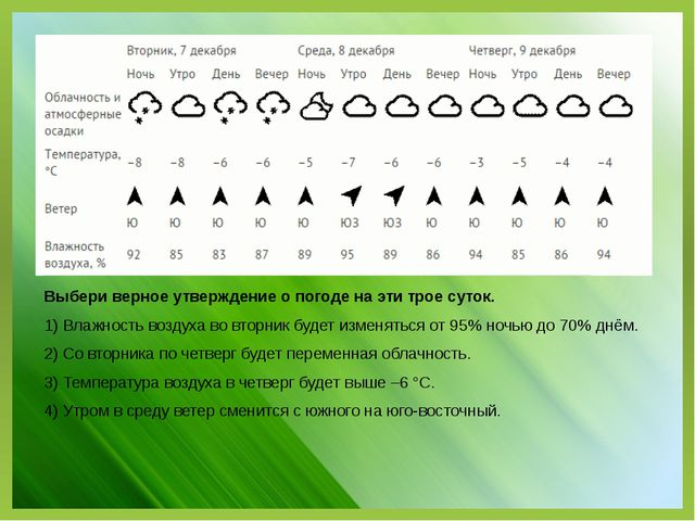 Выбери верное утверждение о погоде на эти трое суток. 1) Влажность воздуха во...