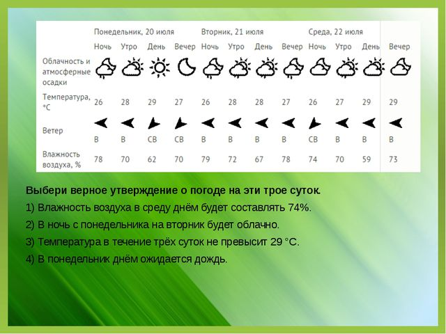 Выбери верное утверждение о погоде на эти трое суток. 1) Влажность воздуха в...