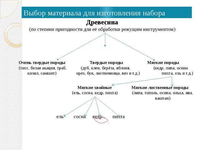 Выбор материала для изготовления набора Древесина (по степени пригодности для...