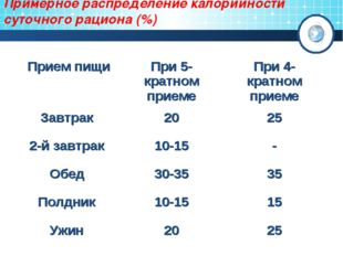 Примерное распределение калорийности суточного рациона (%) Прием пищиПри 5-к