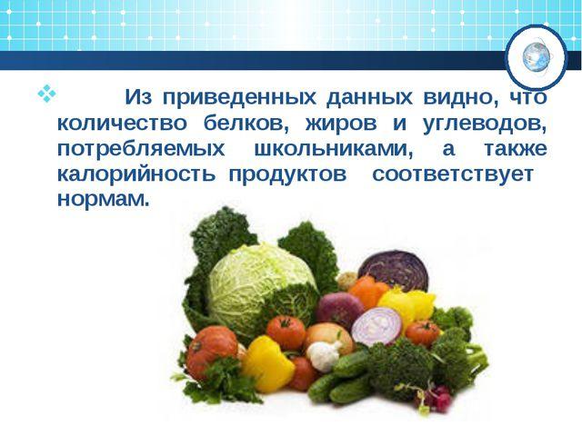 Из приведенных данных видно, что количество белков, жиров и углеводов, потре...