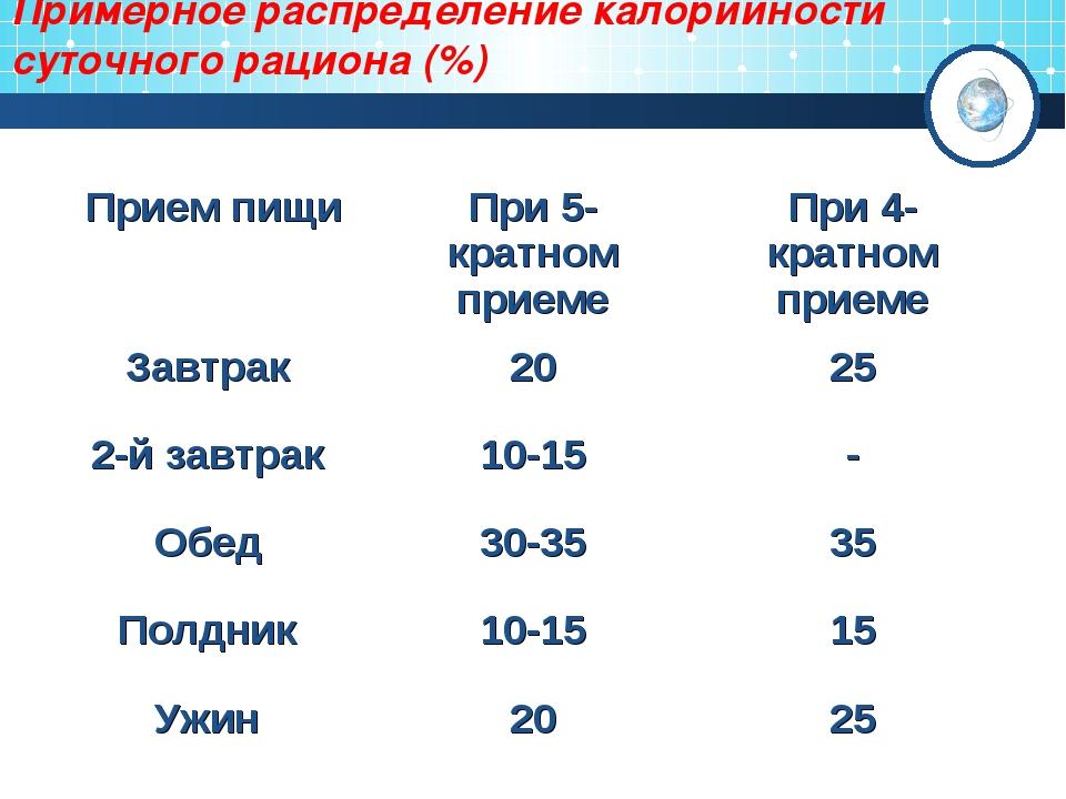 Примерное распределение калорийности суточного рациона (%) Прием пищиПри 5-к...