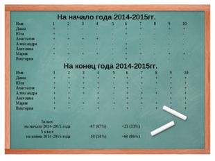 На начало года 2014-2015гг. На конец года 2014-2015гг. Имя123456789