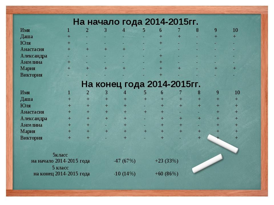 На начало года 2014-2015гг. На конец года 2014-2015гг. Имя123456789...