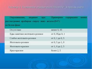 Таблица 4. Примерное определение ионов Fe3+ в пробах снега Окрашивание, видим