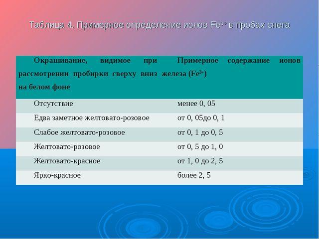 Таблица 4. Примерное определение ионов Fe3+ в пробах снега Окрашивание, видим...