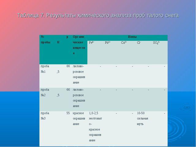 Таблица 7. Результаты химического анализа проб талого снега № пробырНОргани...