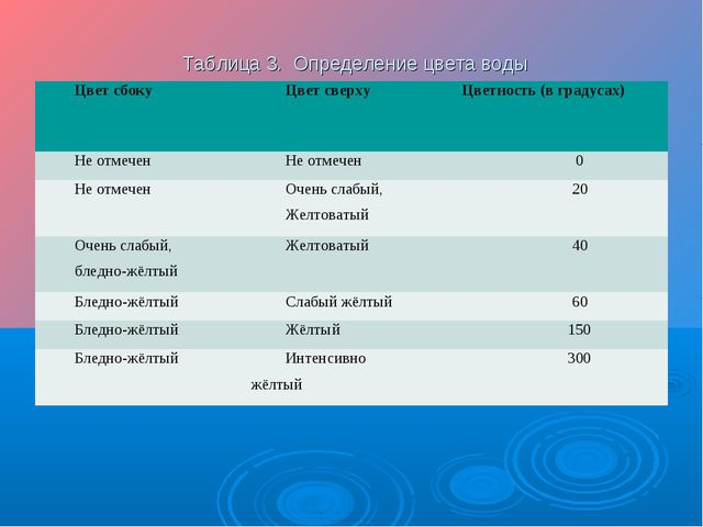 Таблица 3. Определение цвета воды Цвет сбокуЦвет сверхуЦветность (в градус...
