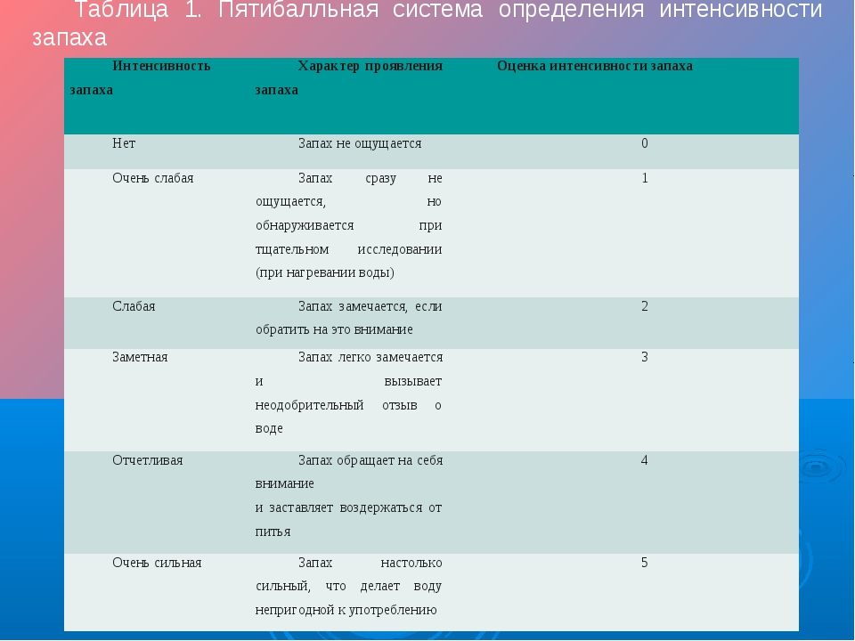 Таблица 1. Пятибалльная система определения интенсивности запаха Интенсивнос...