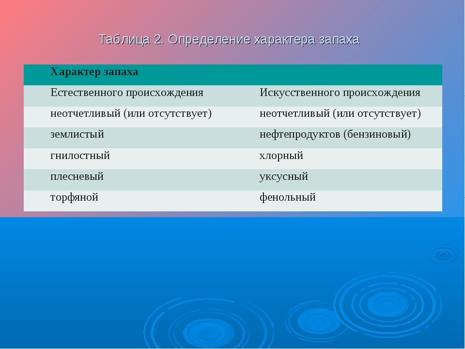 Таблица 2. Определение характера запаха Характер запаха Естественного происх...