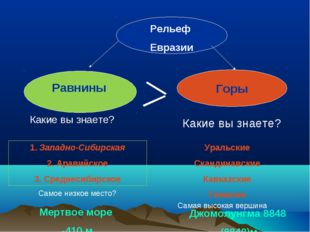 Рельеф Евразии Равнины Горы 1. Западно-Сибирская 2. Аравийское 3. Среднесиби