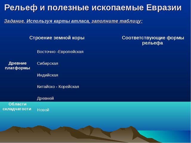 Рельеф и полезные ископаемые Евразии Задание. Используя карты атласа, заполни...