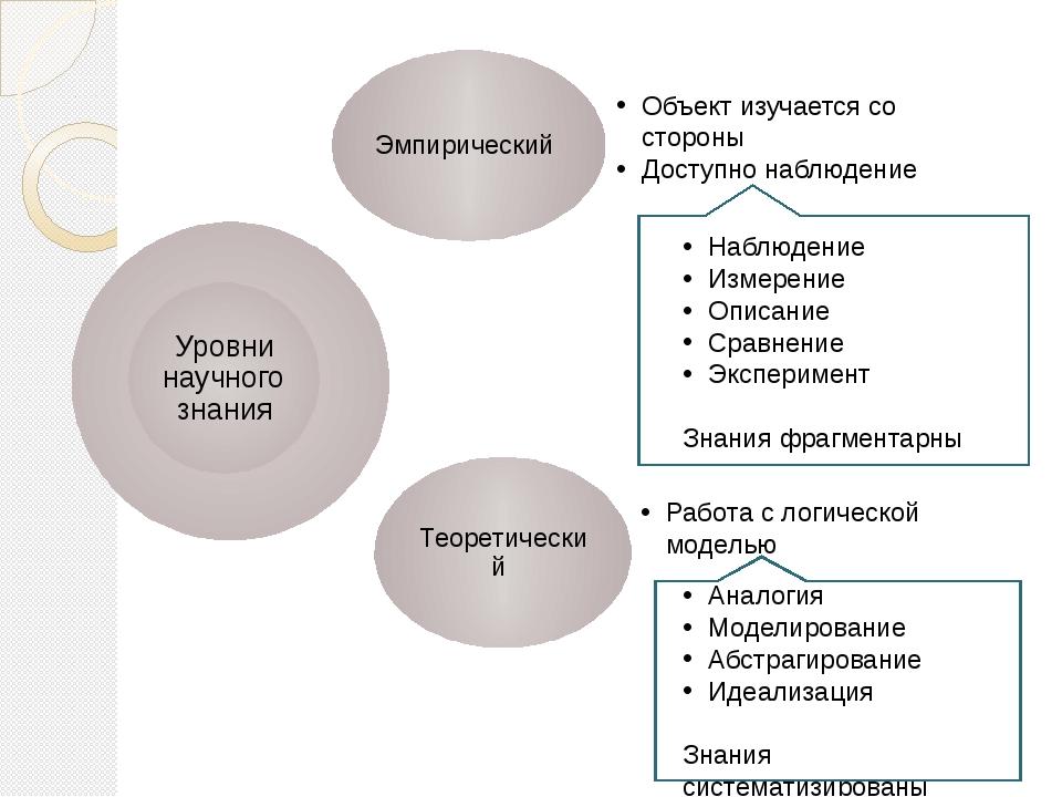 Объект изучается со стороны Доступно наблюдение Работа с логической моделью Н...