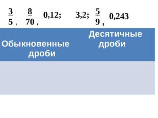 3 5 , 8 70 , 0,12; 3,2; 5 9 , 0,243 Обыкновенные дроби  Десятичные дроби