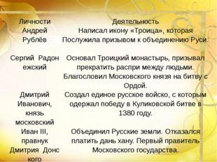 Личности Деятельность Андрей Рублёв  Написал икону «Троица», которая Послужи