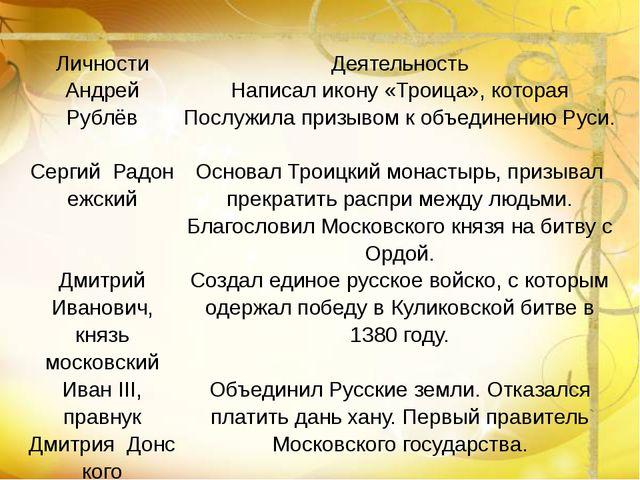 Личности Деятельность Андрей Рублёв  Написал икону «Троица», которая Послужи...