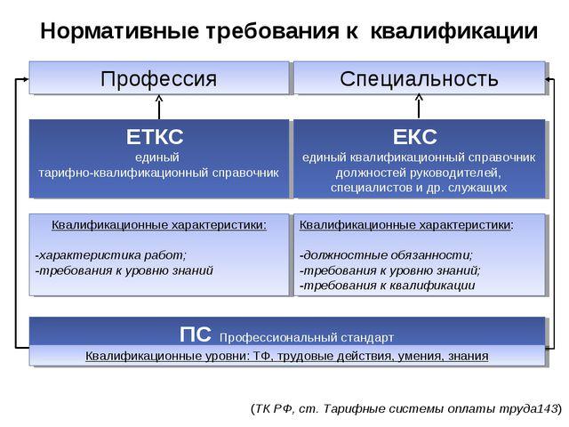 Нормативные требования к квалификации ЕТКС единый тарифно-квалификационный сп...