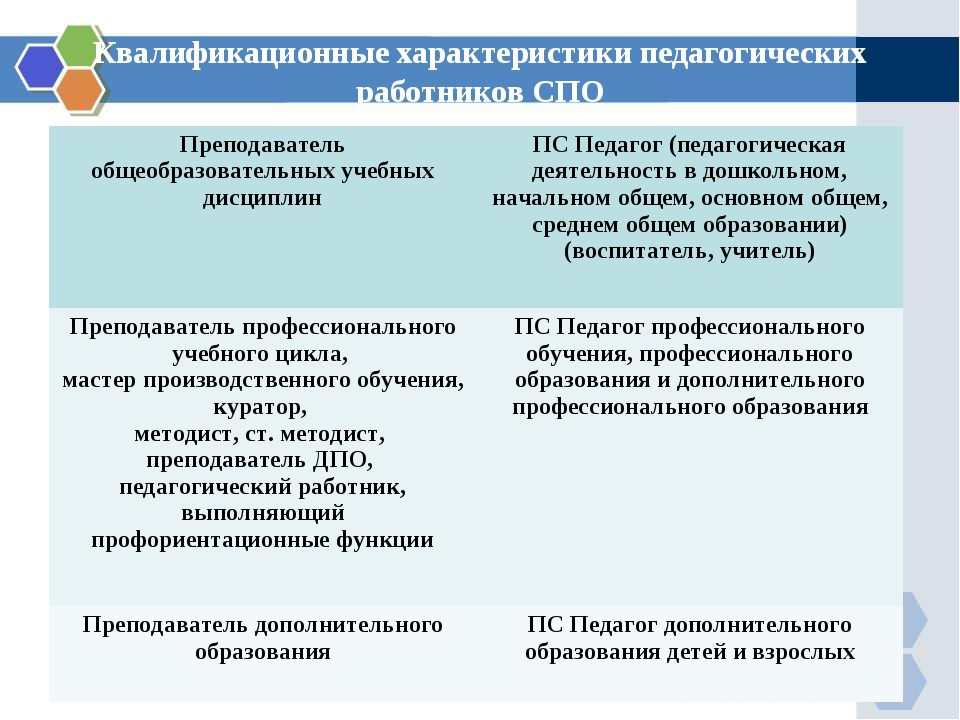 Квалификационные характеристики педагогических работников СПО Преподаватель о...