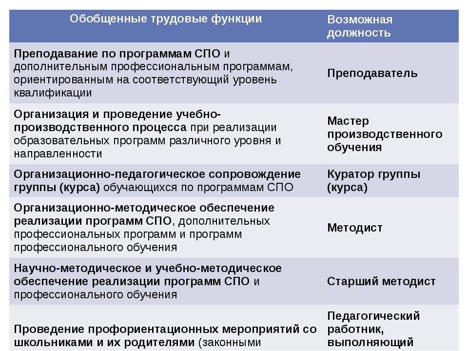 Обобщенные трудовые функцииВозможная должность Преподавание по программам СП...
