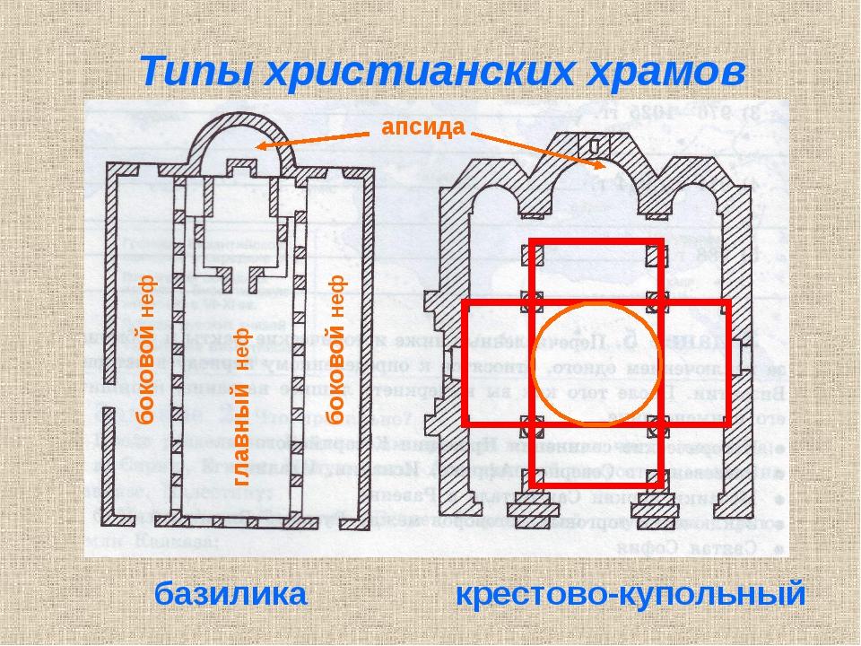 Типы христианских храмов крестово-купольный базилика боковой неф боковой неф...