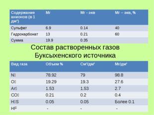 Состав растворенных газов Буксыхенского источника Содержание анионов (в 1 дм³