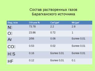 Состав растворенных газов Барагханского источника Вид газаОбъем %См³/дм³Мг