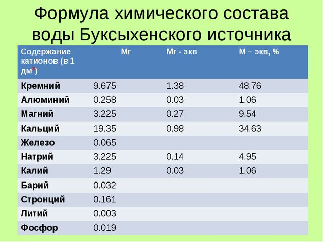 Формула химического состава воды Буксыхенского источника Содержание катионов...