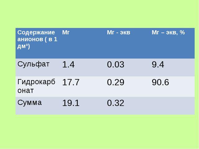 Содержание анионов ( в 1 дм³)МгМг - эквМг – экв, % Сульфат1.40.039.4 Ги...