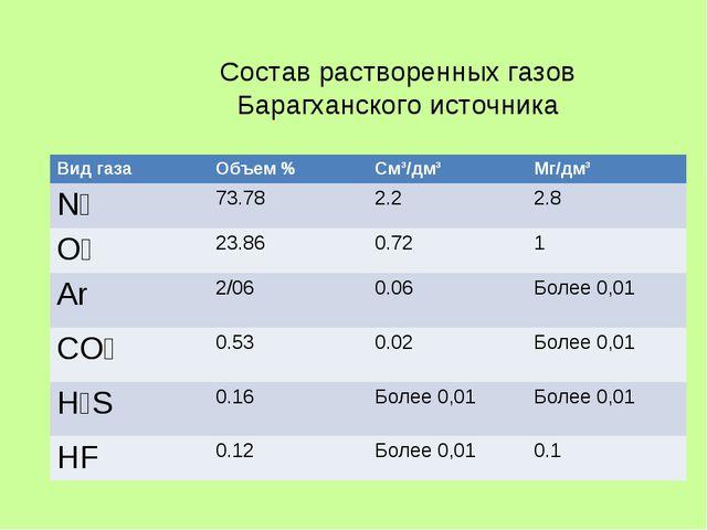Состав растворенных газов Барагханского источника Вид газаОбъем %См³/дм³Мг...