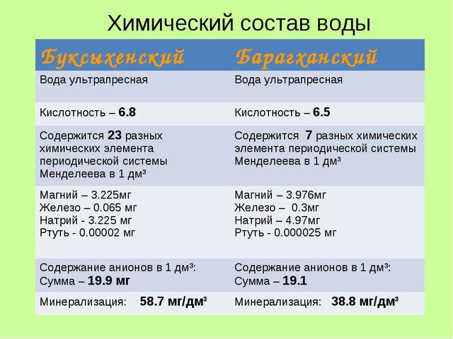 Химический состав воды БуксыхенскийБарагханский Вода ультрапреснаяВода ульт...