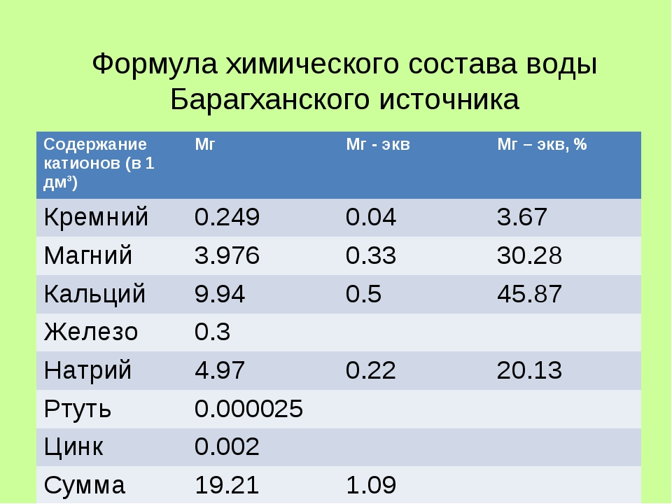 Формула химического состава воды Барагханского источника Содержание катионов...