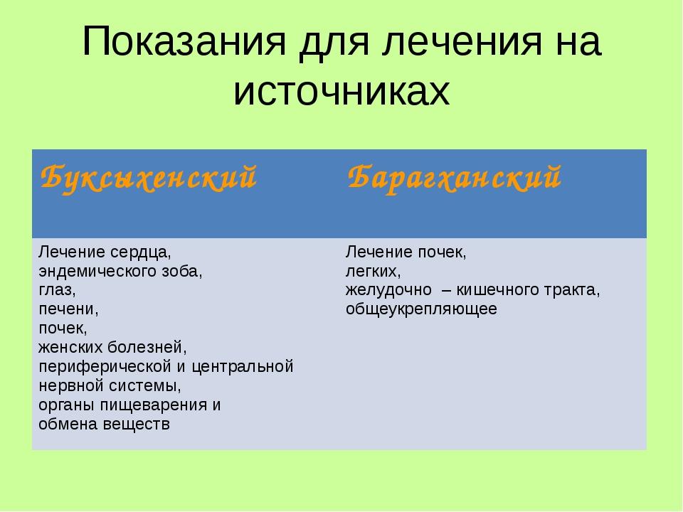 Показания для лечения на источниках Буксыхенский Барагханский Лечение сердца...