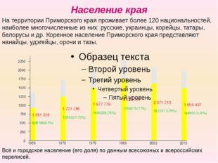 Население края Всё и городское население (его доля) по данным всесоюзных и вс