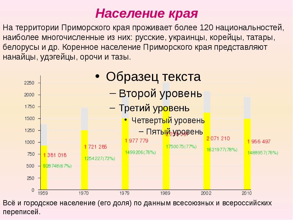 Население края Всё и городское население (его доля) по данным всесоюзных и вс...